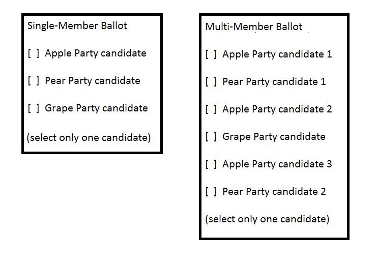 BC-PR Example Ballots